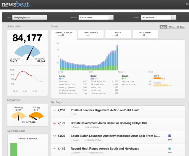 Newsbeat dashboard